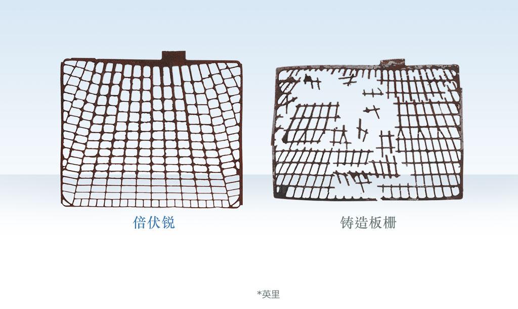 随着时间的推移,将倍伏锐板栅技术性能与其他板栅技术设计相比较。