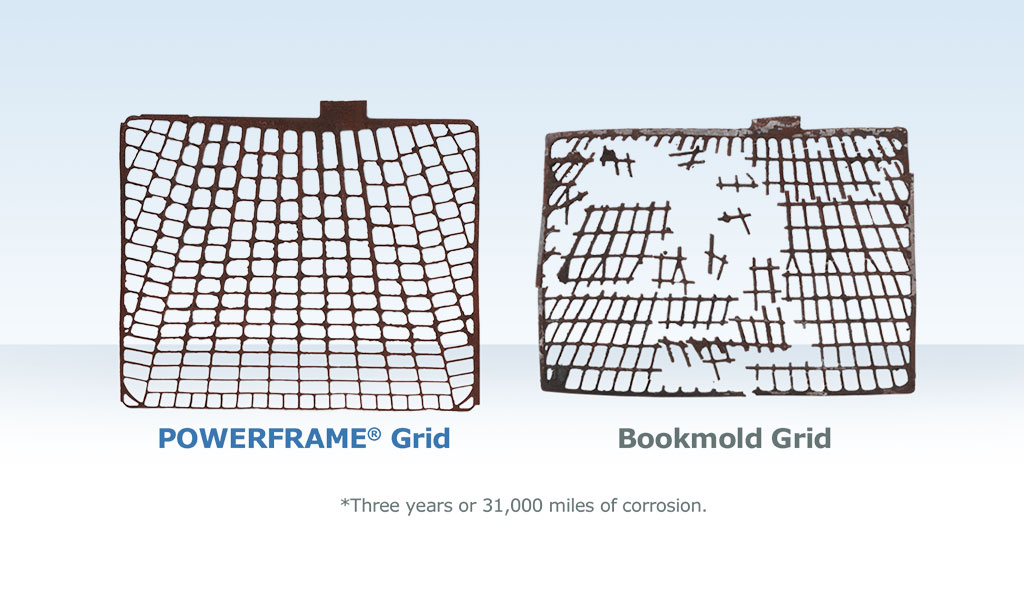Compare PowerFrame grid technology performance with other grid designs over time